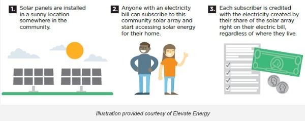 Consumer Solar - Elevate Energy