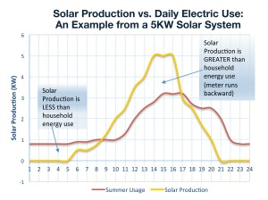 Solar Production Chart
