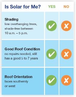 Solar Check List